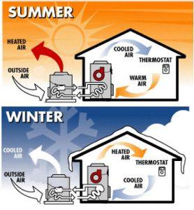 Principio funzionamento Pompa di calore